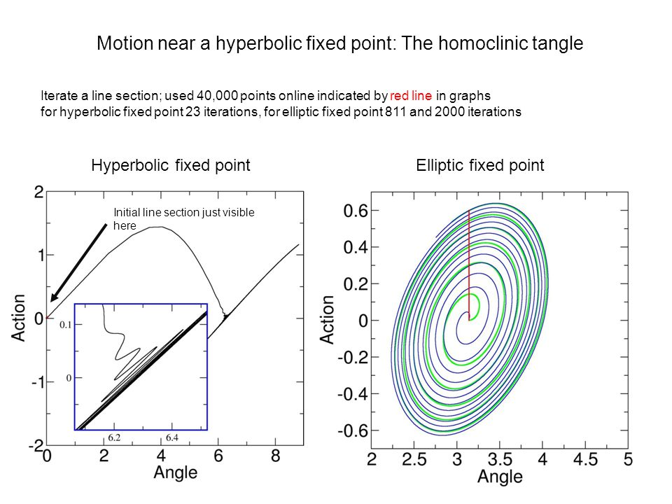 Iterate a line section; used 40,000 points online indicated by red line in graphs for hyperbolic fixed point 23 iterations, for elliptic fixed point 8