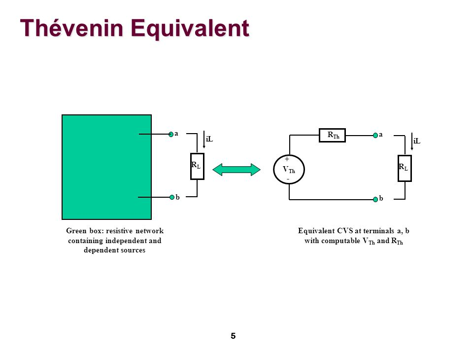 5 Thévenin Equivalent R Th + V Th - Equivalent CVS at terminals a, b with computable V Th and R Th RLRL iL a b RLRL Green box: resistive network containing independent and dependent sources a b