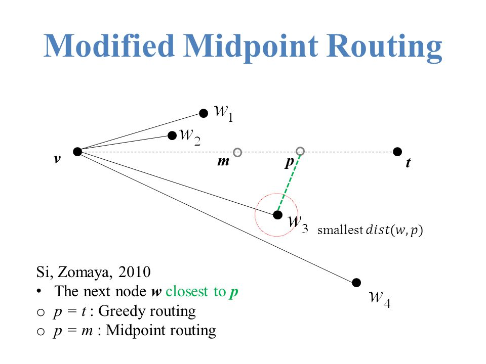 Modified Midpoint Routing mp v t Si, Zomaya, 2010 The next node w closest to p o p = t : Greedy routing o p = m : Midpoint routing