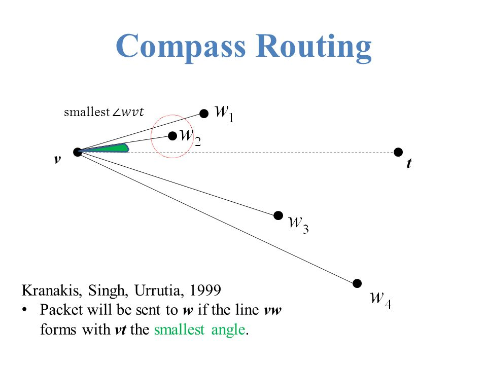 Delivery on Delaunay graph Known results: Each of greedy, compass, midpoint and modified midpoint routing guarantee delivery of packet on Delaunay graph.