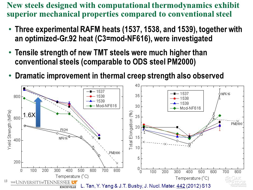 13 New steels designed with computational thermodynamics exhibit superior mechanical properties compared to conventional steel Three experimental RAFM heats (1537, 1538, and 1539), together with an optimized-Gr.92 heat (C3=mod-NF616), were investigated Tensile strength of new TMT steels were much higher than conventional steels (comparable to ODS steel PM2000) Dramatic improvement in thermal creep strength also observed L.