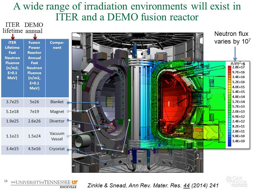 14 ITER Lifetime Fast Neutron Fluence (n/m2; E>0.1 MeV) Fusion Power Reactor Annual Fast Neutron Fluence (n/m2, E>0.1 MeV) Compo- nent 3.7e255e26Blank