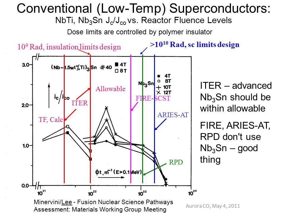 10 9 Rad, insulation limits design Conventional (Low-Temp) Superconductors: NbTi, Nb 3 Sn J c /J co vs. Reactor Fluence Levels RPD ITER – advanced Nb