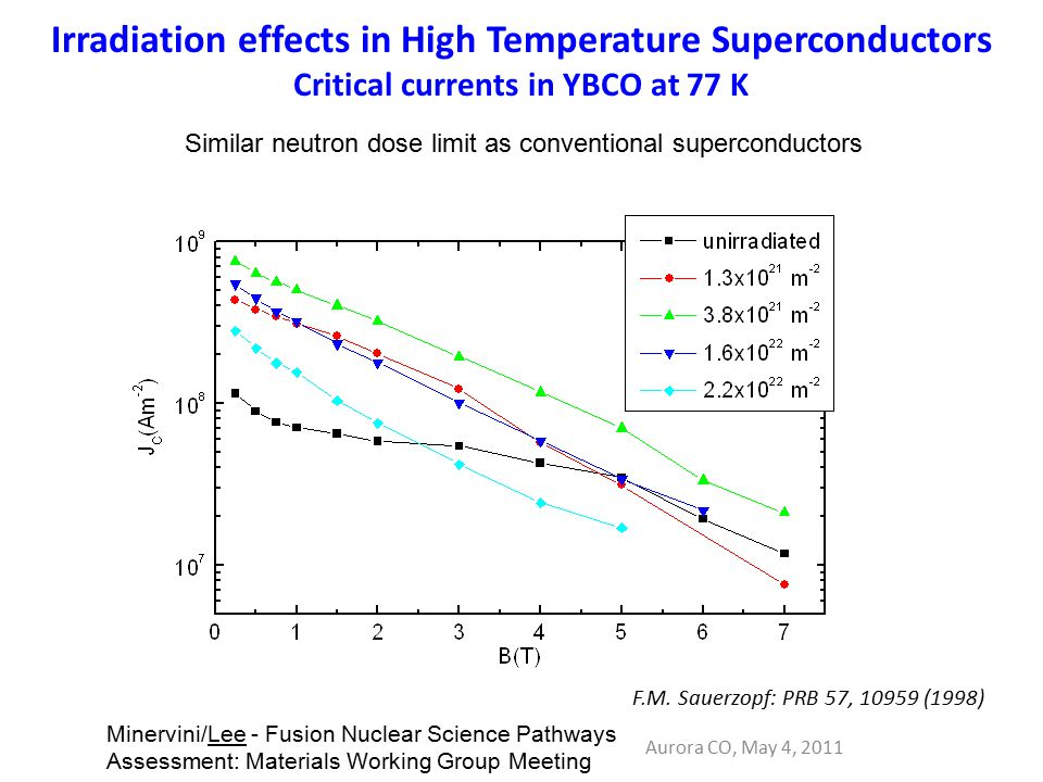 Irradiation effects in High Temperature Superconductors Critical currents in YBCO at 77 K Aurora CO, May 4, 2011 Minervini/Lee - Fusion Nuclear Science Pathways Assessment: Materials Working Group Meeting F.M.