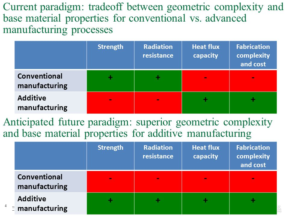 4 Current paradigm: tradeoff between geometric complexity and base material properties for conventional vs.