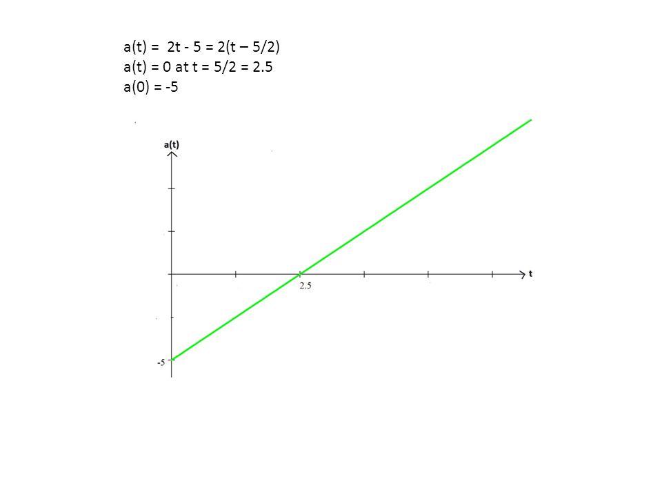 a(t) = 2t - 5 = 2(t – 5/2) a(t) = 0 at t = 5/2 = 2.5 a(0) = -5