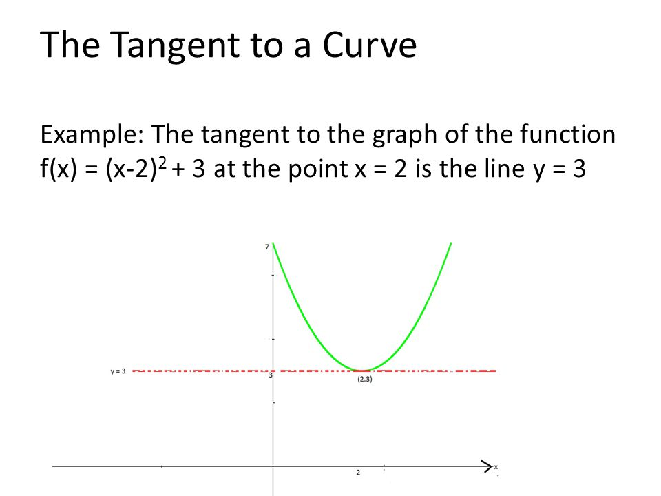 The Derivatives as the Slope of the Tangent
