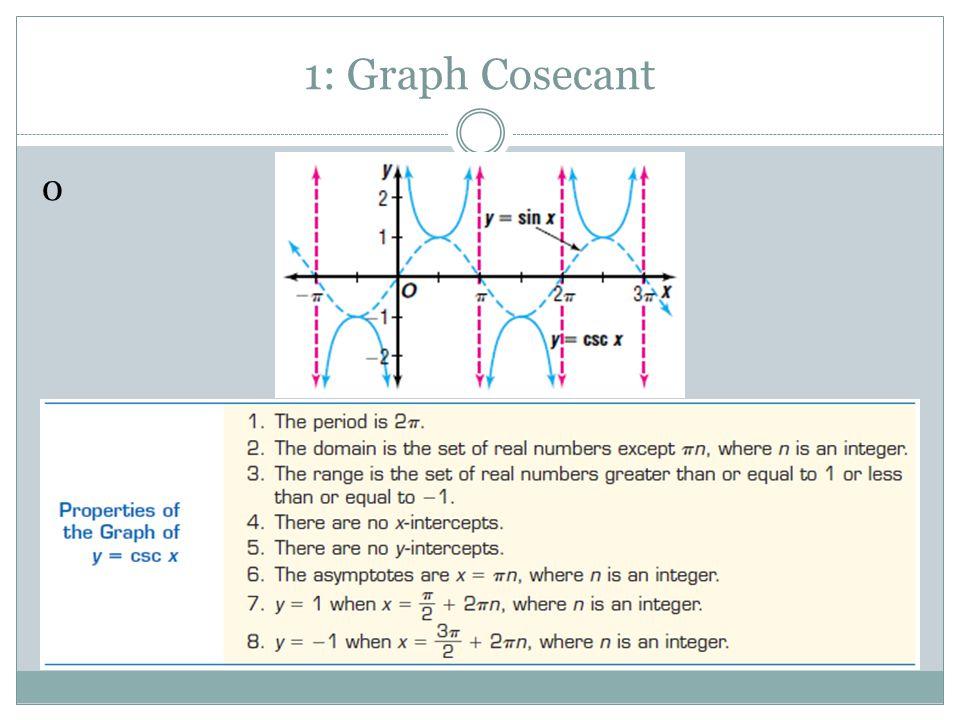 1: Graph Cosecant 0