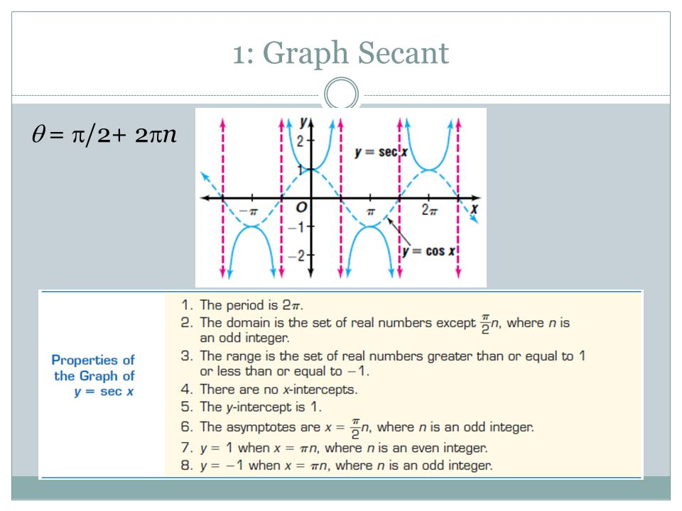 1: Graph Secant  =  /2+ 2  n
