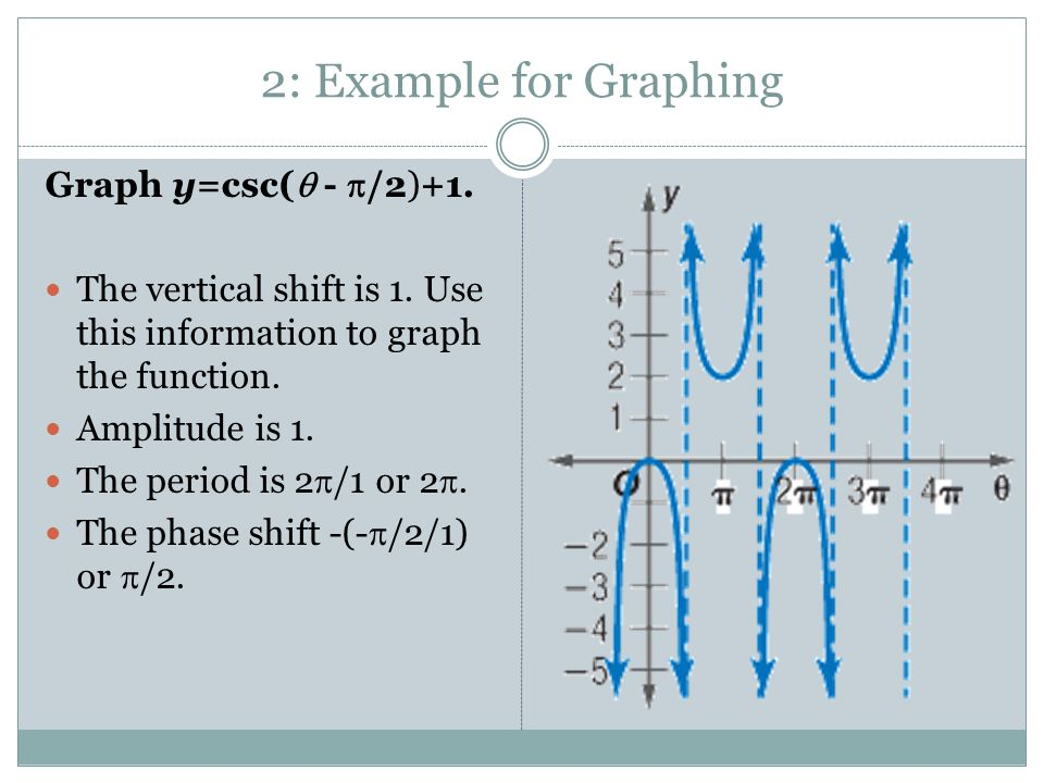 2: Example for Graphing Graph y=csc(  -  /2)+1. The vertical shift is 1. Use this information to graph the function. Amplitude is 1. The period is 2