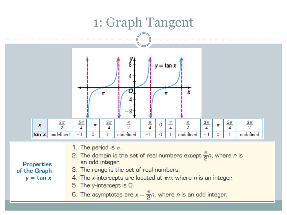 1: Graph Tangent