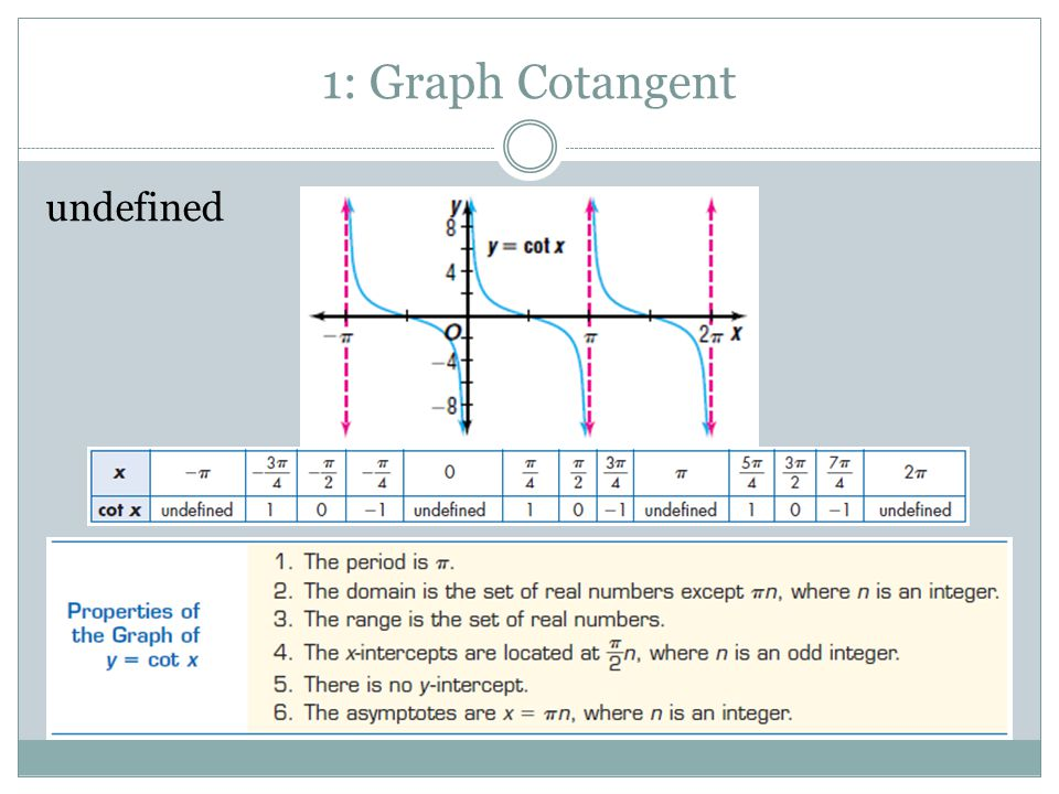 1: Graph Cotangent undefined