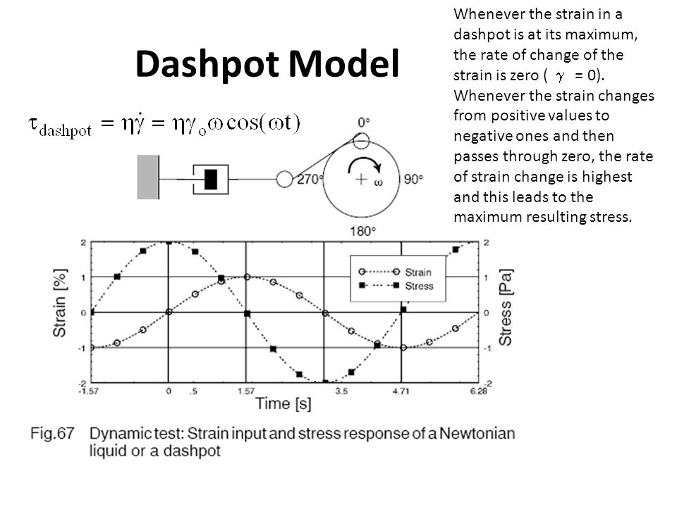 Dashpot Model Whenever the strain in a dashpot is at its maximum, the rate of change of the strain is zero (  = 0). Whenever the strain changes from