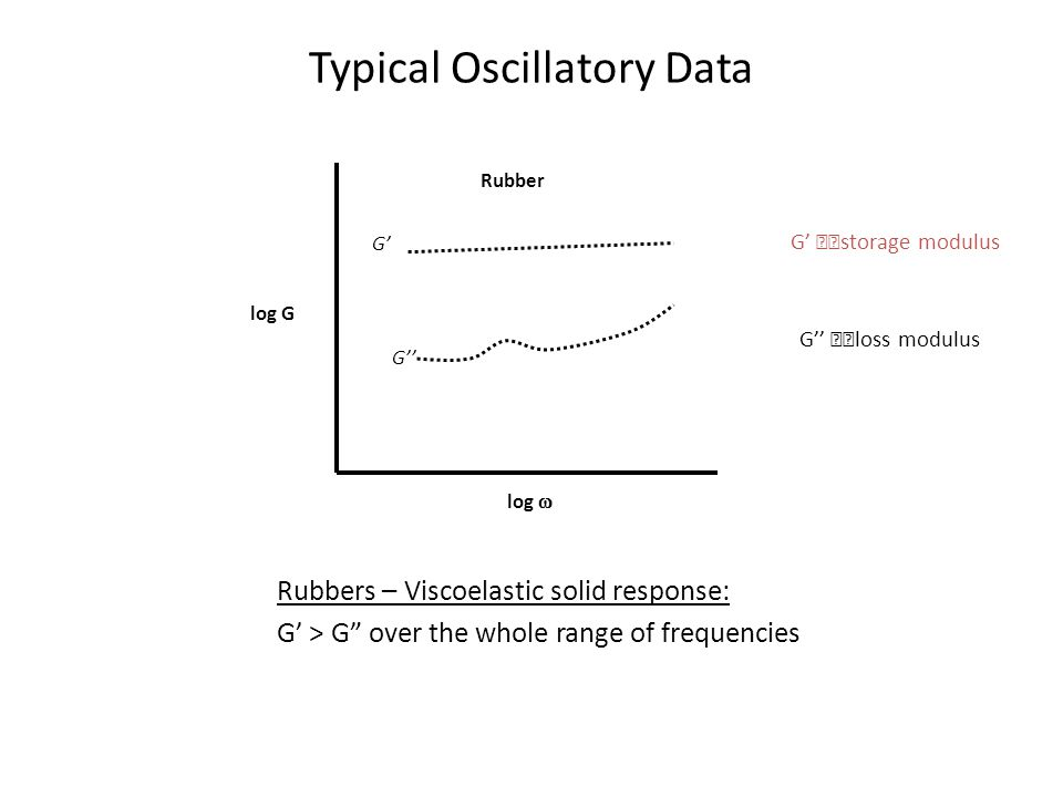 "Typical Oscillatory Data Rubbers – Viscoelastic solid response: G' > G"" over the whole range of frequencies G' G'' log G log  Rubber G'   storage"