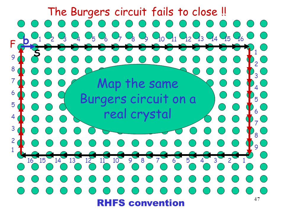 1 2 7 6 5 4 3 8 9 18234567 9 10111213 1 23 456 7 8 9 18 23 4 56 7 9 10 11 1213 A closed Burgers Circuit in an ideal crystal S F 14 1516 141516 46