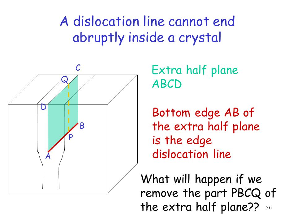 A dislocation line cannot end abruptly inside a crystal Slip plane slip no slip slipno slip dislocation b Dislocation: slip/no slip boundary Slip plane 55