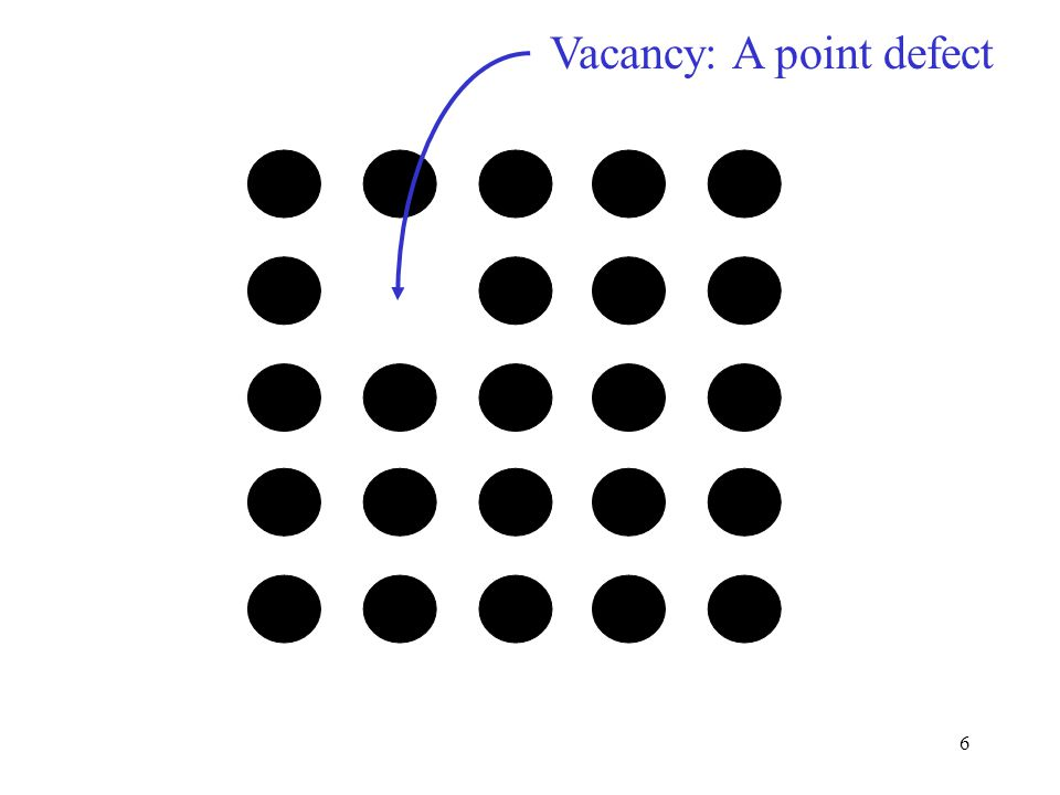 Vacancy: A point defect 6