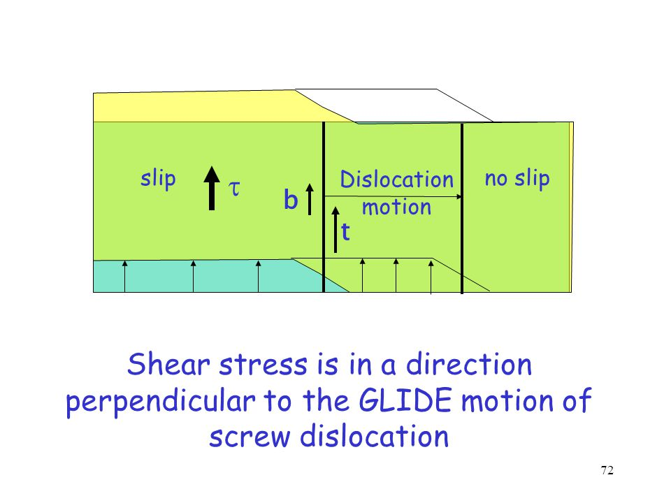 Glide of an Edge Dislocation  crss Surface step, not a dislocation A surface step of magnitude b is created if a dislocation sweeps over the entire slip plane 71