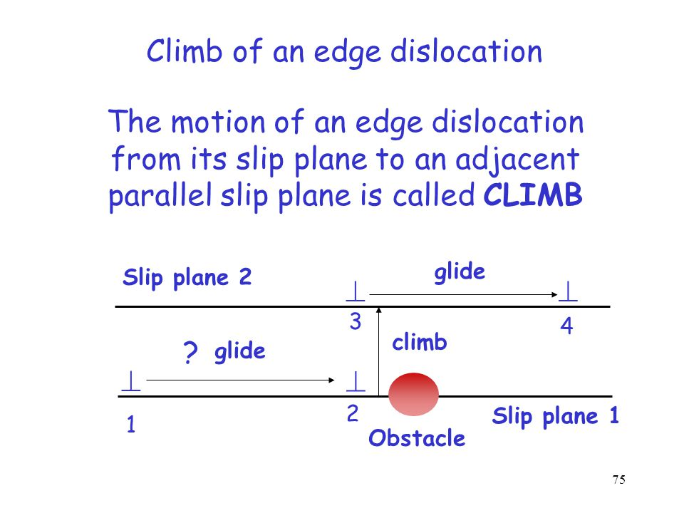 1 2 3 b Cross-slip of a screw dislocation Change in slip plane of a screw dislocation is called cross-slip Slip plane 1 Slip plane 2 74