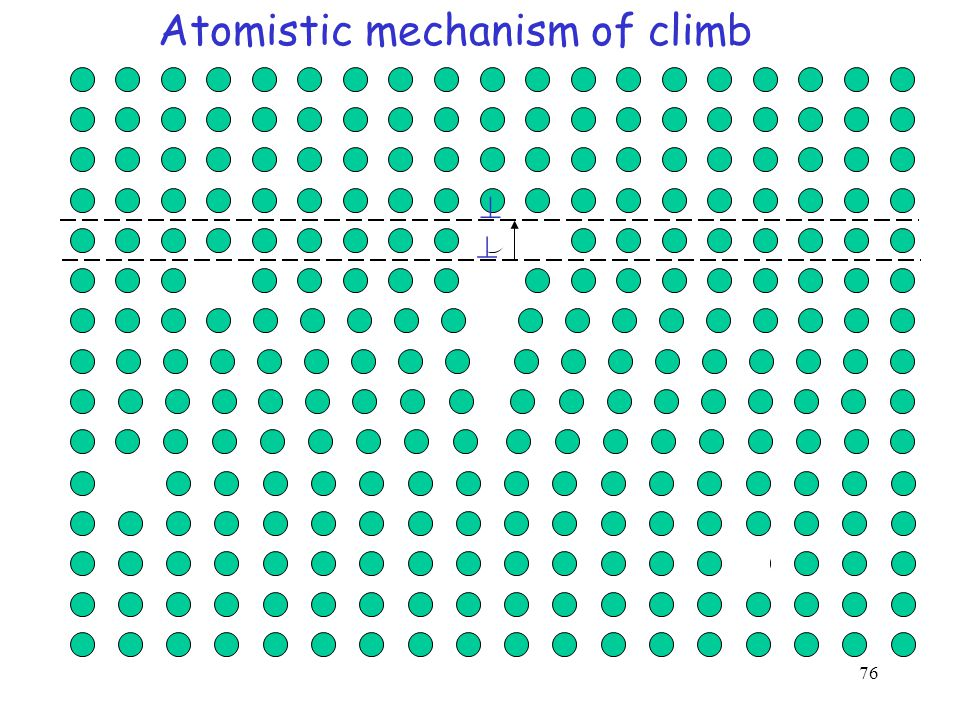 Climb of an edge dislocation The motion of an edge dislocation from its slip plane to an adjacent parallel slip plane is called CLIMB    Obstacle climb glide  Slip plane 1 Slip plane 2 1 2 3 4 .