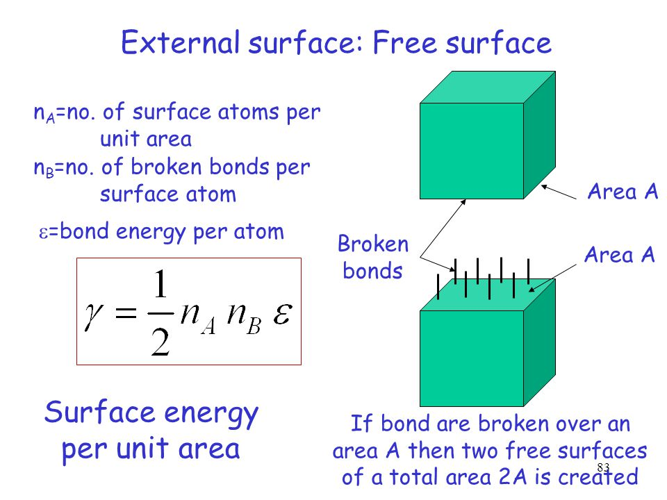 External surface: Free surface If bond are broken over an area A then two free surfaces of a total area 2A is created Area A Broken bonds 82