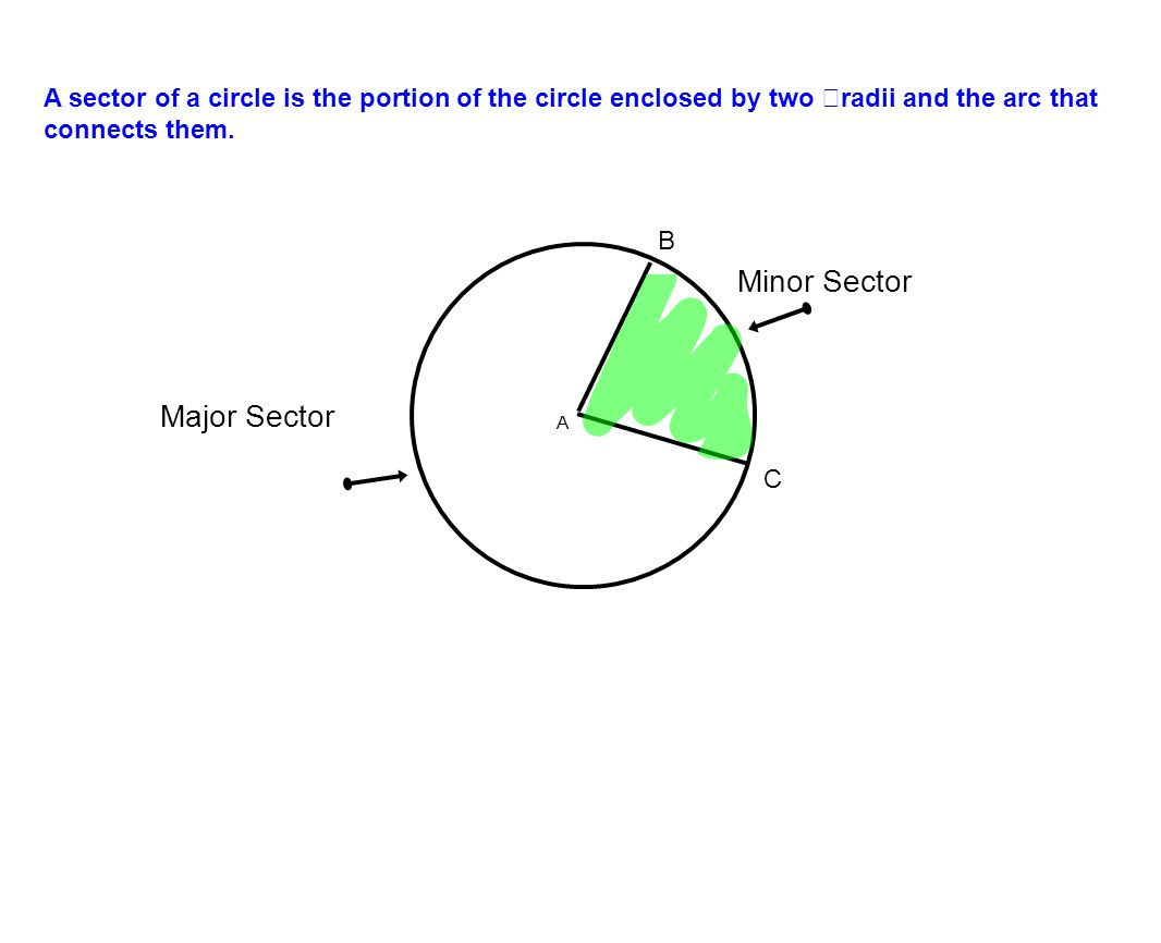 A sector of a circle is the portion of the circle enclosed by two radii and the arc that connects them.