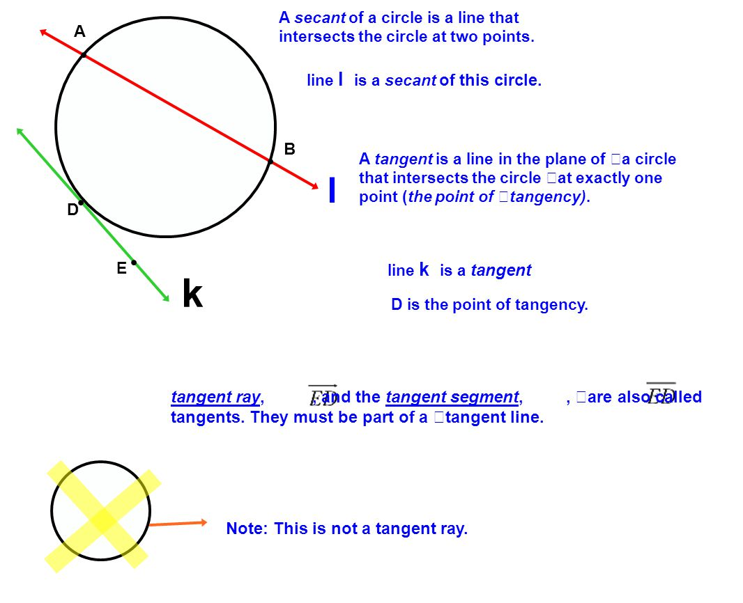A secant of a circle is a line that intersects the circle at two points.