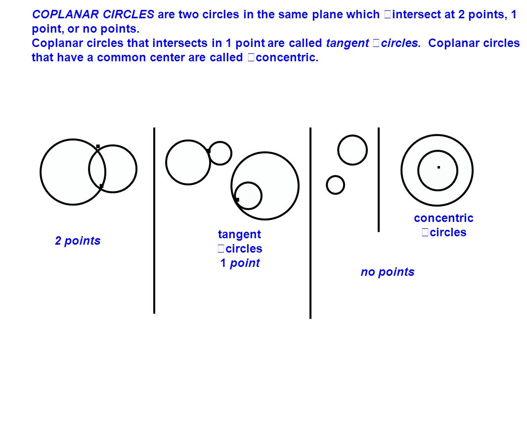 COPLANAR CIRCLES are two circles in the same plane which intersect at 2 points, 1 point, or no points.