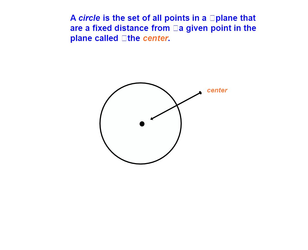 A circle is the set of all points in a plane that are a fixed distance from a given point in the plane called the center.