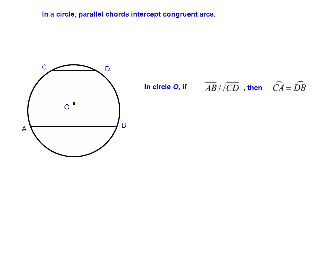 In a circle, parallel chords intercept congruent arcs.