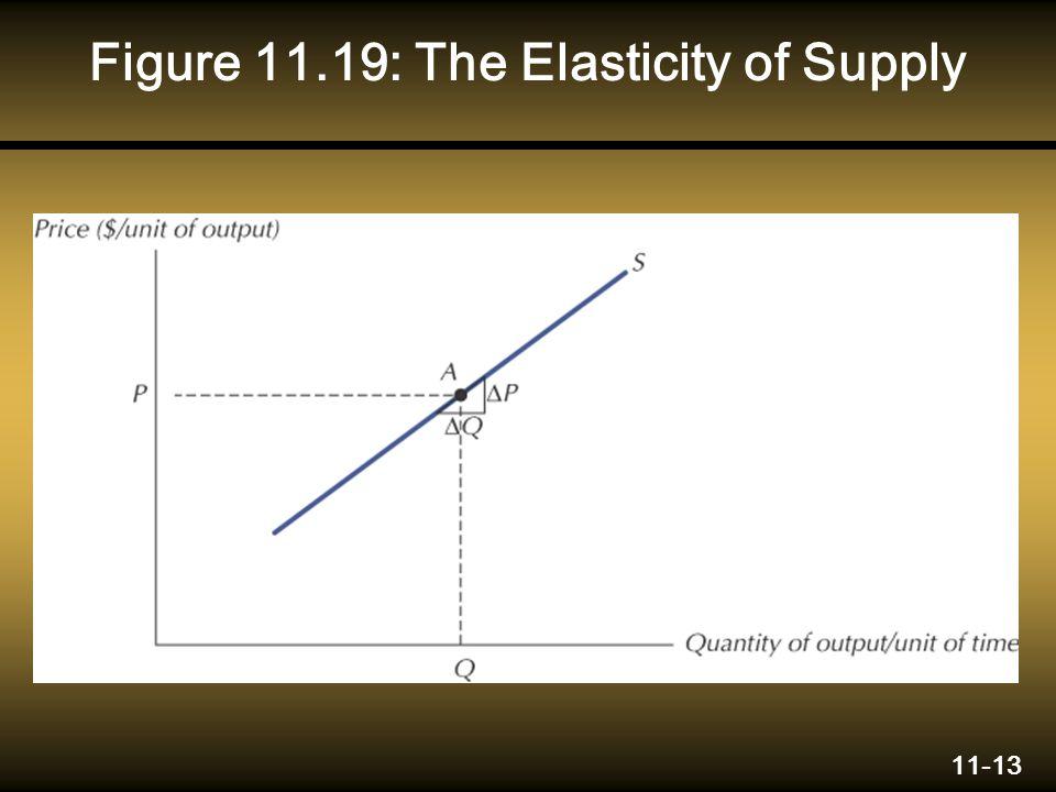 11-13 Figure 11.19: The Elasticity of Supply
