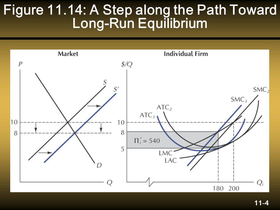 11-4 Figure 11.14: A Step along the Path Toward Long-Run Equilibrium