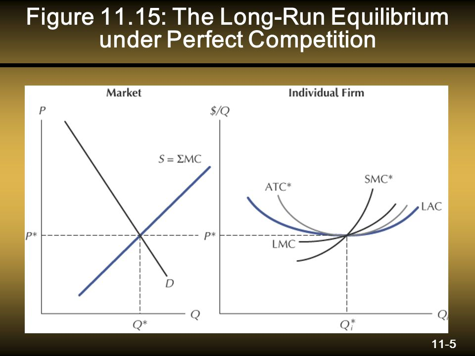 11-5 Figure 11.15: The Long-Run Equilibrium under Perfect Competition