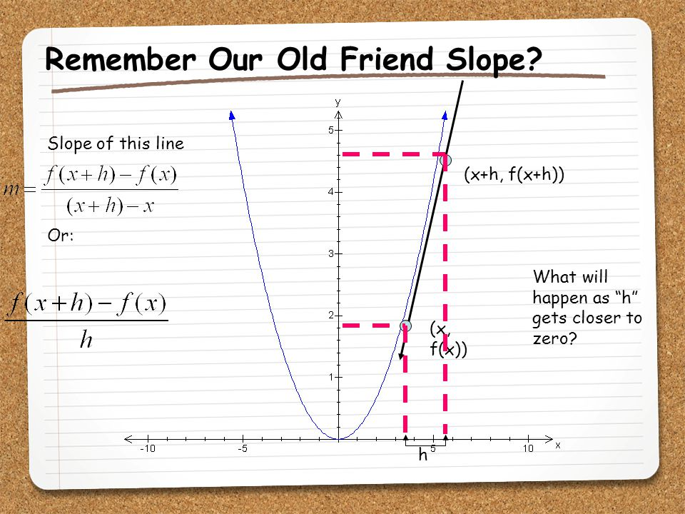 """Remember Our Old Friend Slope? (x+h, f(x+h)) (x, f(x)) Slope of this line Or: h What will happen as """"h"""" gets closer to zero?"""