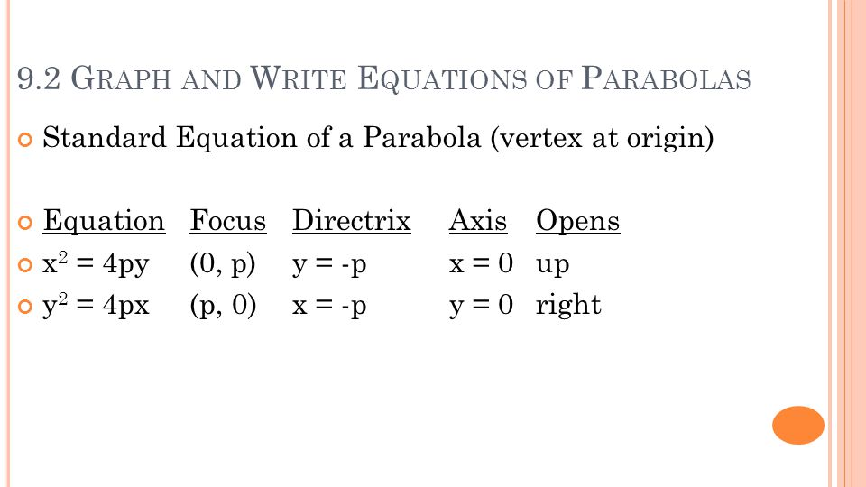 9.2 G RAPH AND W RITE E QUATIONS OF P ARABOLAS Standard Equation of a Parabola (vertex at origin) EquationFocus DirectrixAxisOpens x 2 = 4py(0, p) y = -px = 0up y 2 = 4px(p, 0) x = -py = 0right