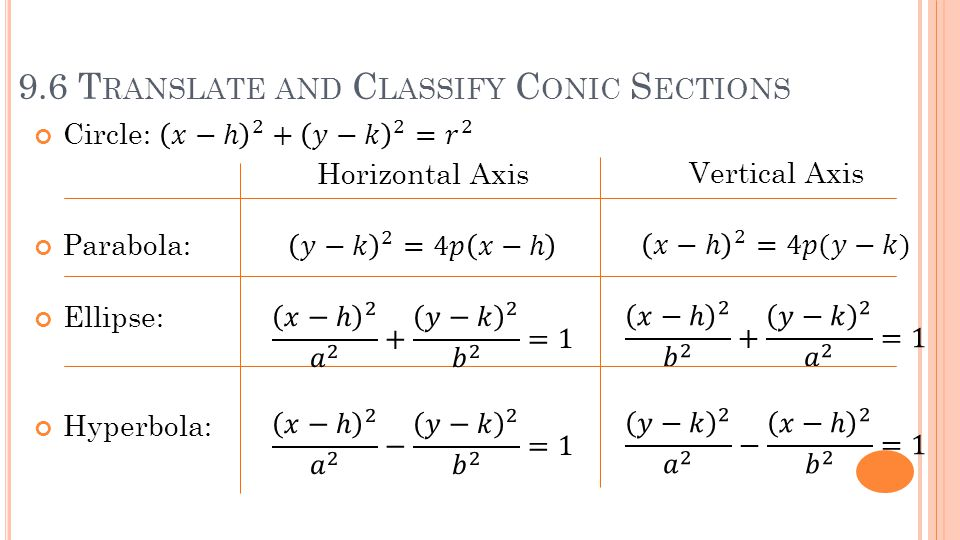 9.6 T RANSLATE AND C LASSIFY C ONIC S ECTIONS Parabola: Ellipse: Hyperbola: