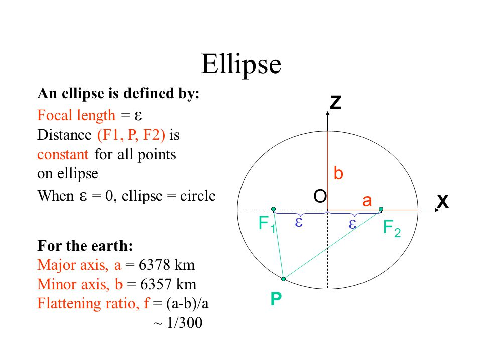 Ellipse P F2F2 O F1F1 a b X Z   An ellipse is defined by: Focal length =  Distance (F1, P, F2) is constant for all points on ellipse When  = 0, el