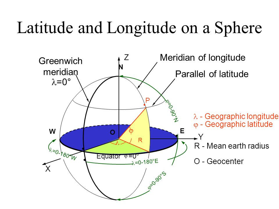 Latitude and Longitude on a Sphere Meridian of longitude Parallel of latitude  X Y Z N E W   =0-90°S P O R =0-180°E  =0-90°N Greenwich meridian =0