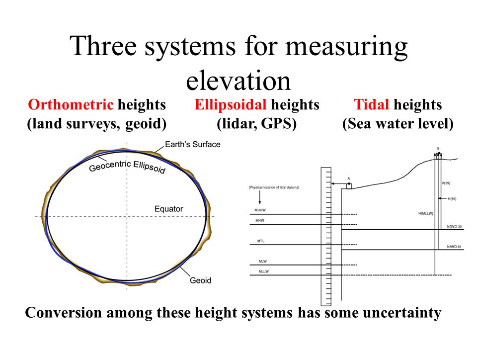 Three systems for measuring elevation Orthometric heights (land surveys, geoid) Ellipsoidal heights (lidar, GPS) Tidal heights (Sea water level) Conve
