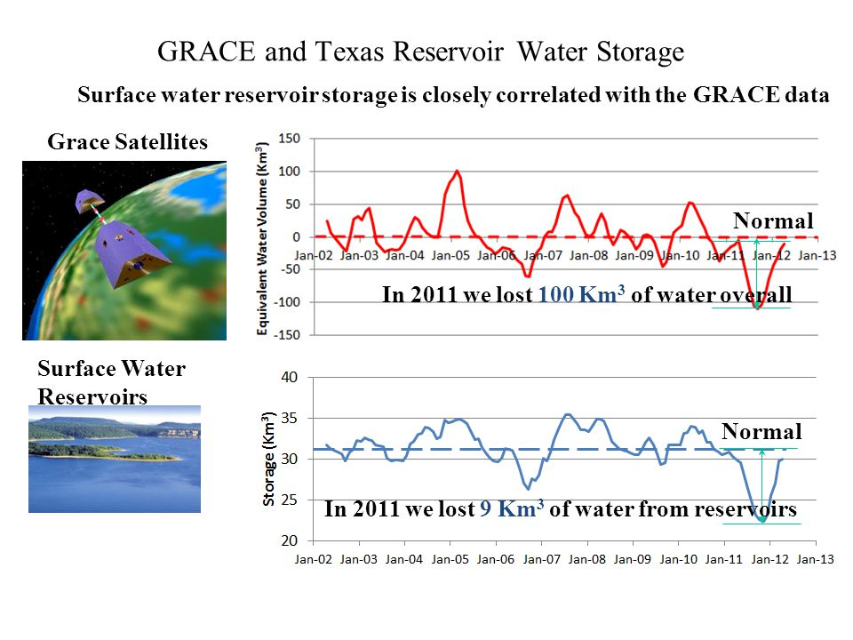 GRACE and Texas Reservoir Water Storage Surface Water Reservoirs In 2011 we lost 9 Km 3 of water from reservoirs Grace Satellites Surface water reserv