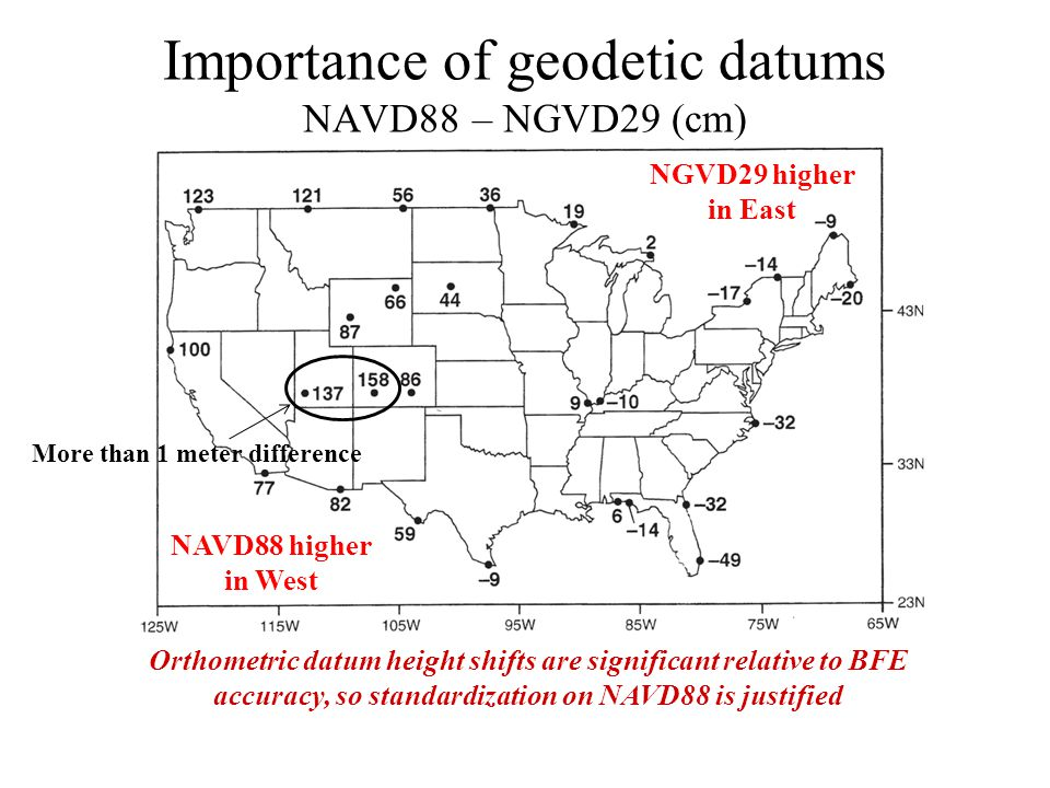 Importance of geodetic datums NAVD88 – NGVD29 (cm) NAVD88 higher in West NGVD29 higher in East Orthometric datum height shifts are significant relativ