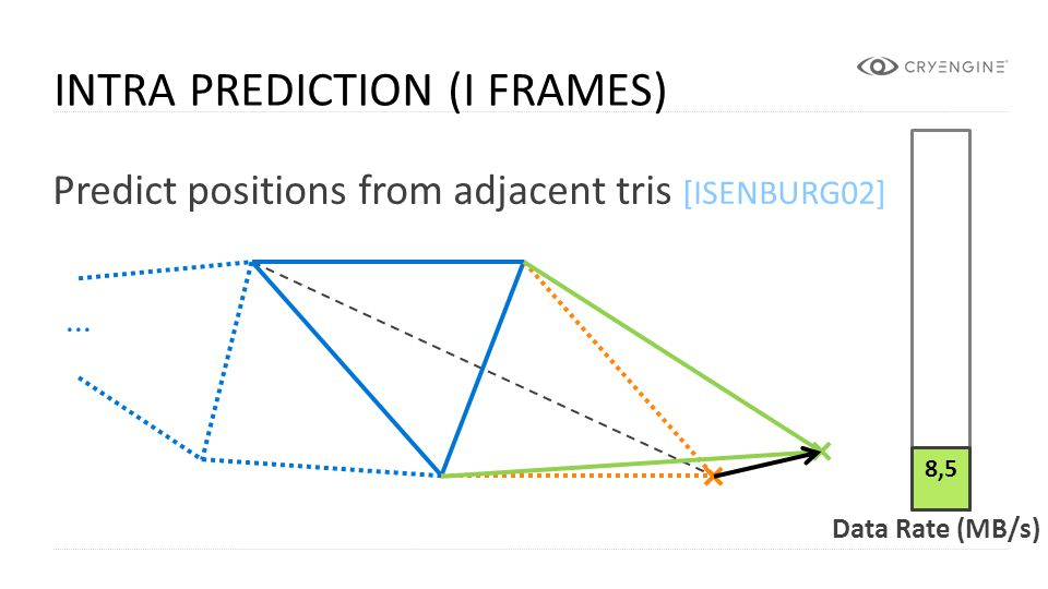 CRYENGINE INTRA PREDICTION (I FRAMES) Predict positions from adjacent tris [ISENBURG02] 8,5... Data Rate (MB/s)
