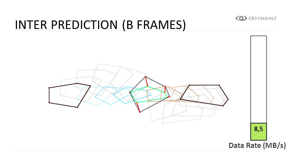CRYENGINE INTER PREDICTION (B FRAMES) 8,5 Data Rate (MB/s)