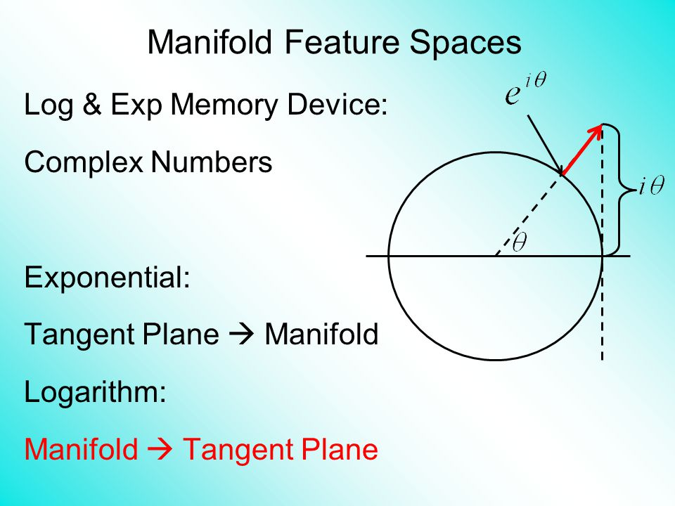 Log & Exp Memory Device: Complex Numbers Exponential: Tangent Plane  Manifold Logarithm: Manifold  Tangent Plane Manifold Feature Spaces