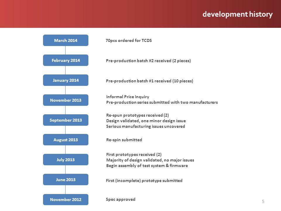 development history 5 November 2012 June 2013 July 2013 August 2013 September 2013 November 2013 January 2014 February 2014 Spec approved First (incom