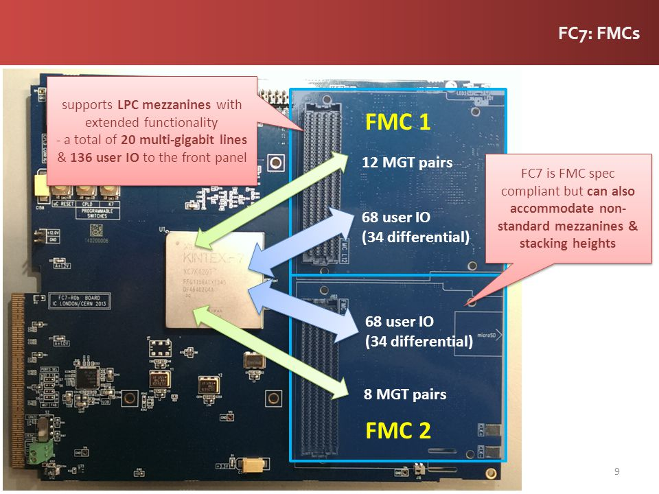 20 FMC and backplane connectivity - tests on all high speed differential lines to/from FPGA - IBERT bit test firmware to test serial (GTX) transceivers to backplane (5Gbps) and FMCs (10Gbps) in loopback batch #1: reception testing full connectivity demonstrated all transceivers working at specified line rates 0 bit errors in >10 15 transmitted bits (BER<10- 14 ) using a PRBS-31 data pattern
