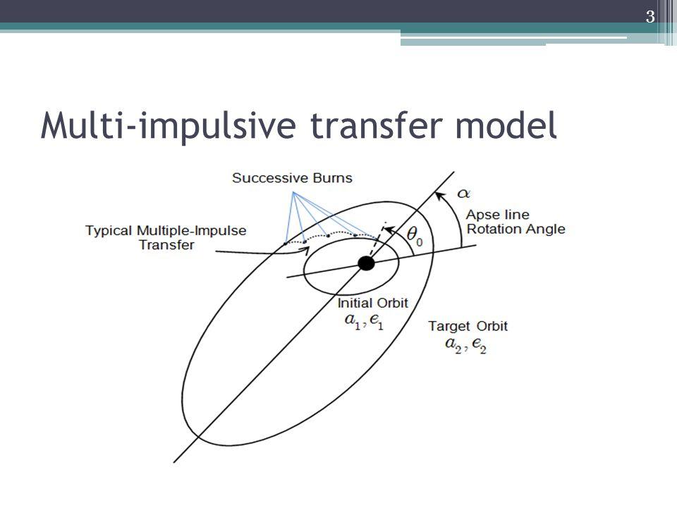 Second method (cont.) 24  The sum of impulses of this multi-impulse transfer is,