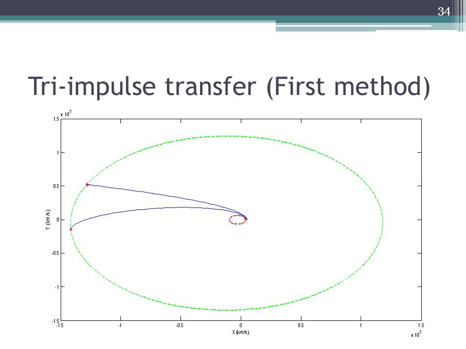 34 Tri-impulse transfer (First method)