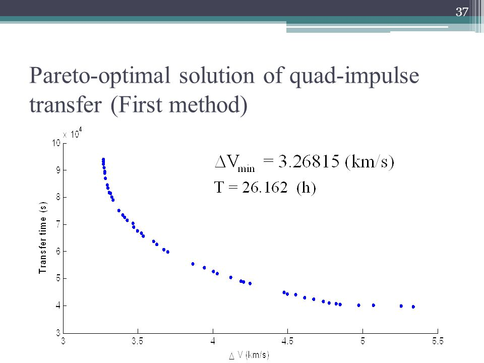 Pareto-optimal solution of quad-impulse transfer (First method) 37
