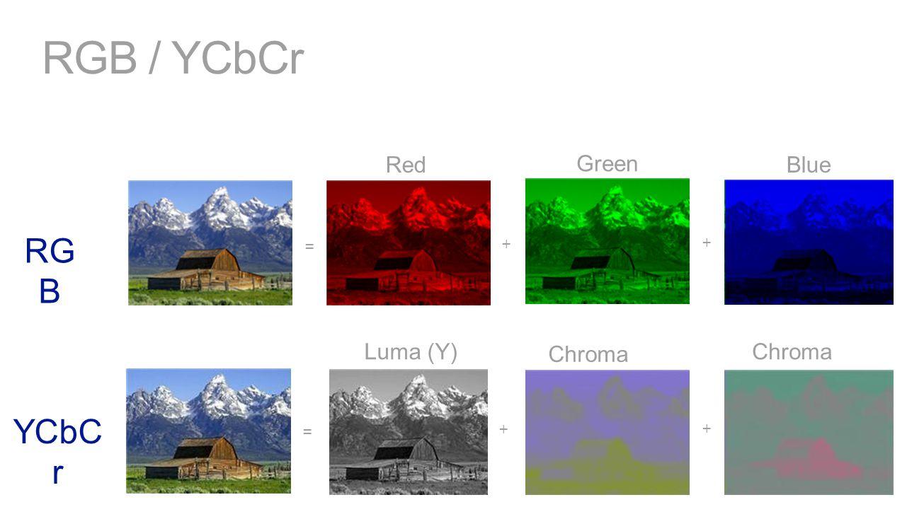 RGB / YCbCr Red Green Blue Luma (Y) Chroma (Cb) Chroma (Cr) RG B YCbC r = + + = + +
